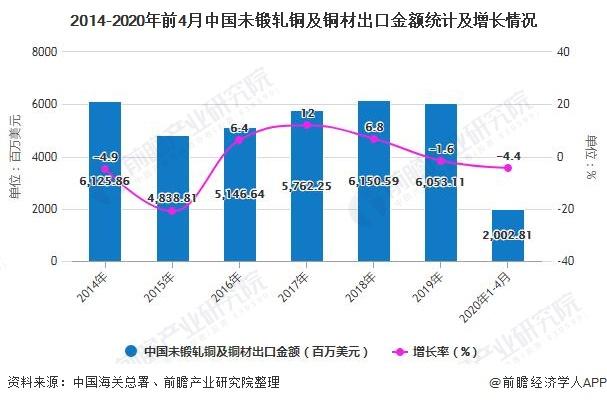 2014-2020年前4月中國未鍛軋銅及銅材出口金額統計及增長情況