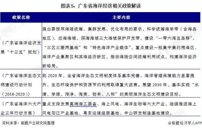圖表5:廣東省海洋經濟相關政策解讀
