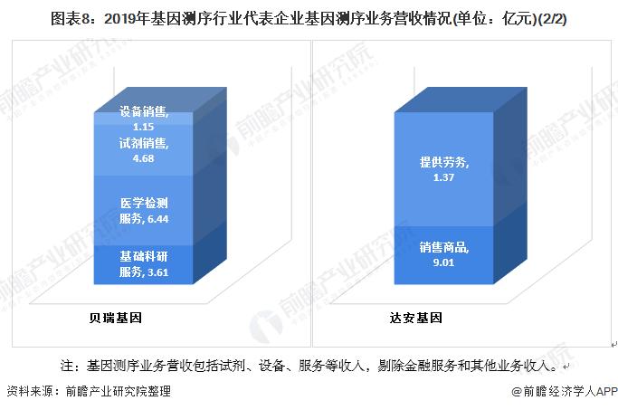 图表8:2019年基因测序行业代表企业基因测序业务营收情况(单位:亿元)(2/2)