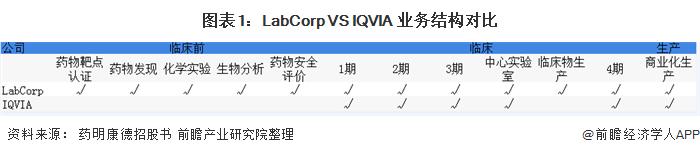 圖表1:LabCorp VS IQVIA 業務結構對比