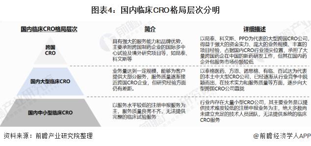 圖表4:國內臨床CRO格局層次分明