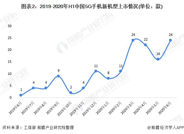 圖表2:2019-2020年H1中國5G手機新機型上市情況(單位:款)