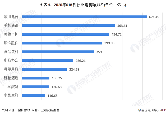 圖表4:2020年618各行業銷售額排名(單位:億元)