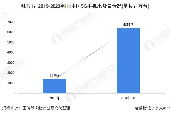圖表1:2019-2020年H1中國5G手機出貨量情況(單位:萬臺)