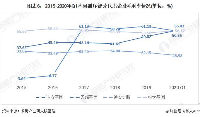 图表6:2015-2020年Q1基因测序部分代表企业毛利率情况(单位:%)