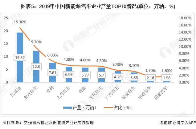圖表5:2019年中國新能源汽車企業產量TOP10情況(單位:萬輛,%)