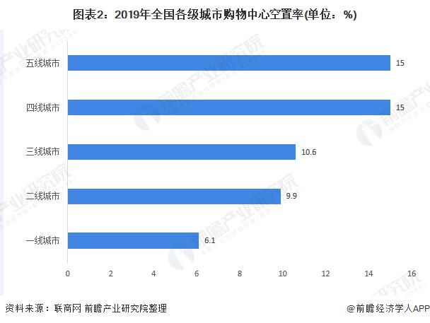 圖表2:2019年全國各級城市購物中心空置率(單位:%)