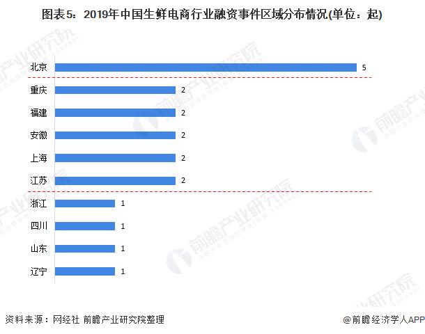 圖表5:2019年中國生鮮電商行業融資事件區域分布情況(單位:起)