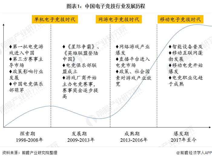 圖表1:中國電子競技行業發展歷程