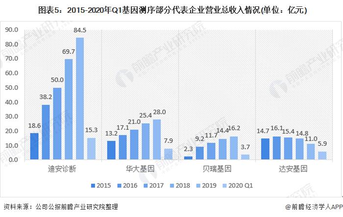 图表5:2015-2020年Q1基因测序部分代表企业营业总收入情况(单位:亿元)