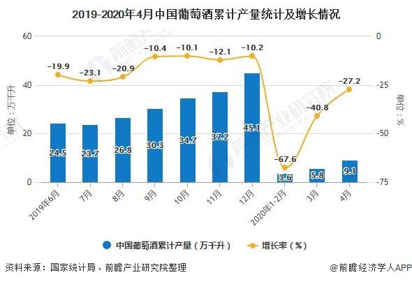 2019-2020年4月中國葡萄酒累計產量統計及增長情況