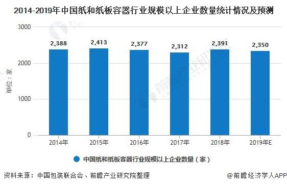 2014-2019年中國紙和紙板容器行業規模以上企業數量統計情況及預測