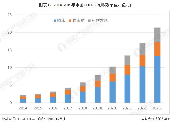 圖表1:2014-2019年中國CRO市場規模(單位:億元)