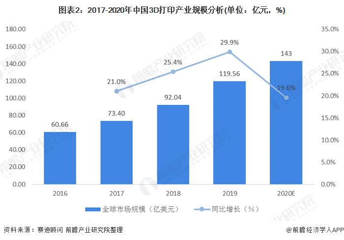 《【天富娱乐测速登录】2020年3D打印市场规模与竞争格局分析 国外企业占比上升【组图】》