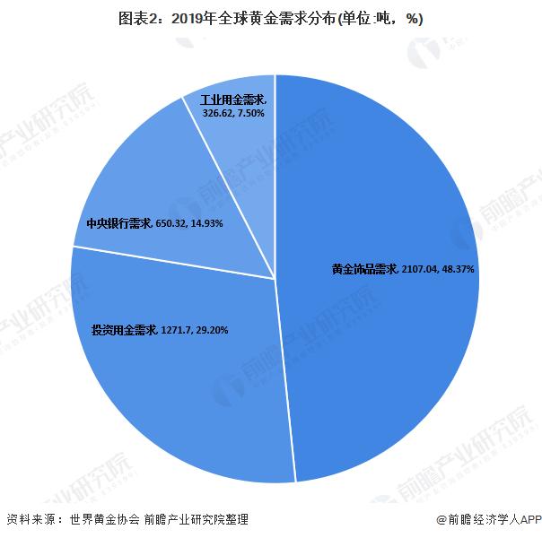 图表2:2019年全球黄金需求分布(单位:吨,%)