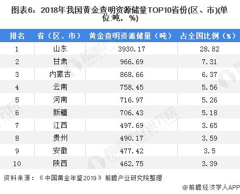 图表6:2018年我国黄金查明资源储量TOP10省份(区、市)(单位:吨,%)