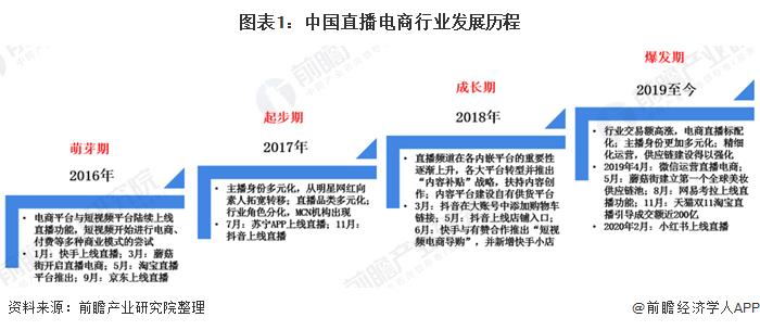 圖表1:中國直播電商行業發展歷程
