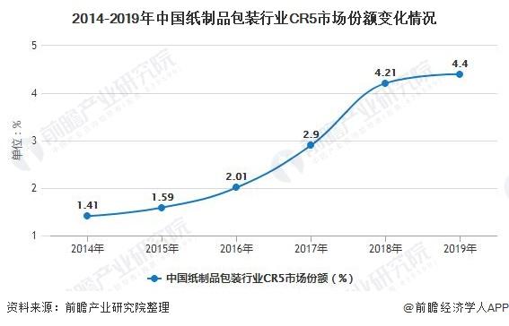 2014-2019年中國紙制品包裝行業CR5市場份額變化情況