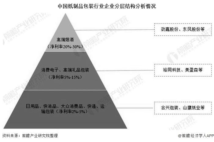 中国纸制品包装行业企业分层结构分析情况