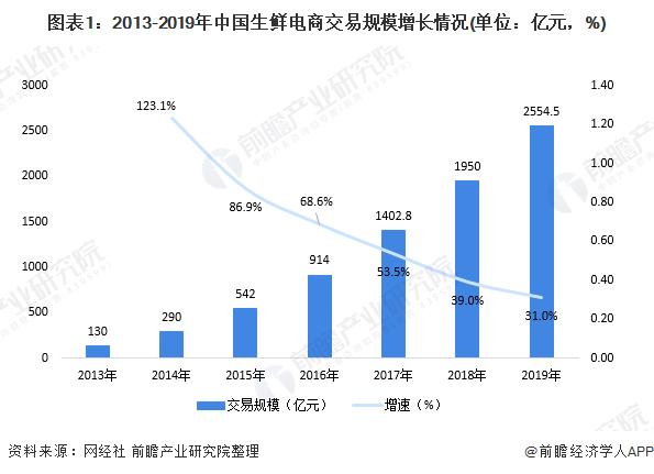 圖表1:2013-2019年中國生鮮電商交易規模增長情況(單位:億元,%)