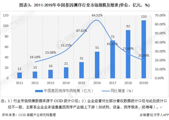 图表3:2011-2019年中国基因测序行业市场规模及增速(单位:亿元,%)