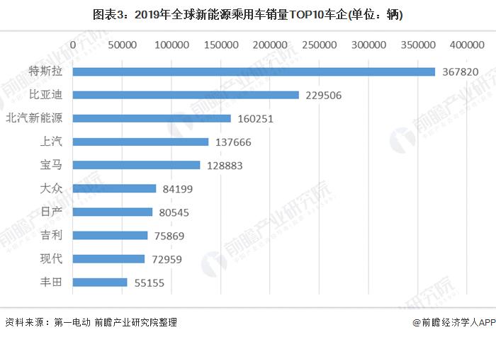 圖表3:2019年全球新能源乘用車銷量TOP10車企(單位:輛)