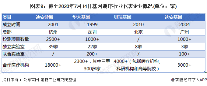 图表9:截至2020年7月14日基因测序行业代表企业概况(单位:家)