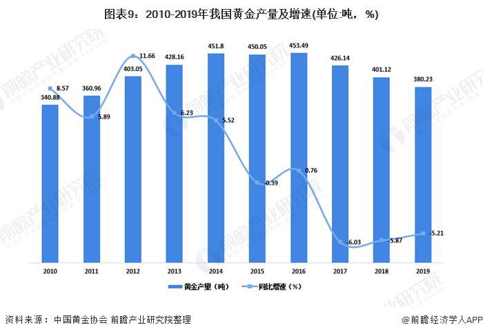 图表9:2010-2019年我国黄金产量及增速(单位:吨,%)