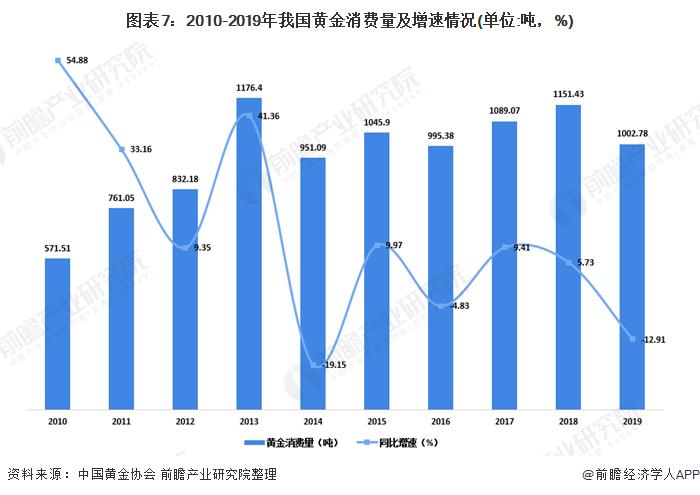 图表7:2010-2019年我国黄金消费量及增速情况(单位:吨,%)