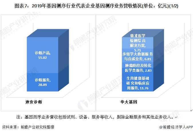 图表7:2019年基因测序行业代表企业基因测序业务营收情况(单位:亿元)(1/2)