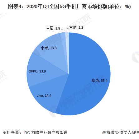 圖表4:2020年Q1全國5G手機廠商市場份額(單位:%)