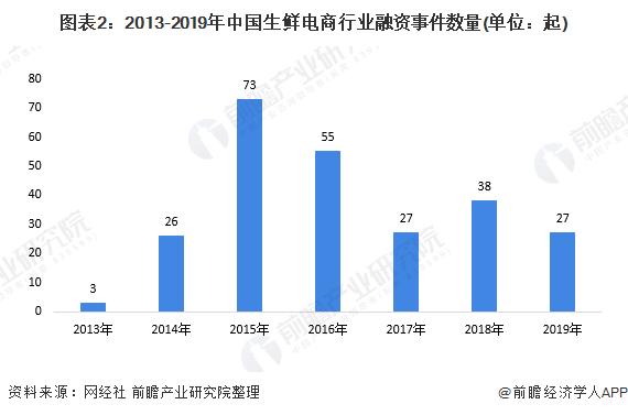 圖表2:2013-2019年中國生鮮電商行業融資事件數量(單位:起)