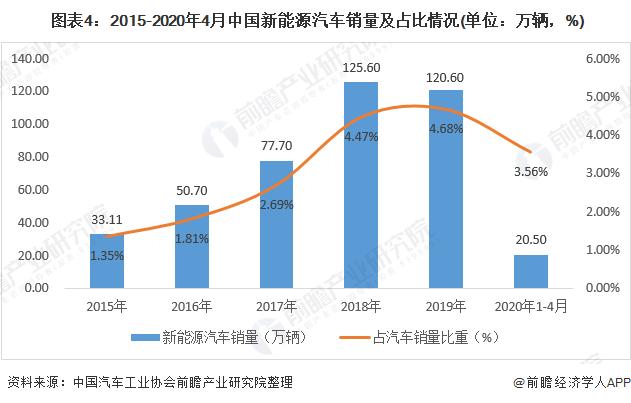圖表4:2015-2020年4月中國新能源汽車銷量及占比情況(單位:萬輛,%)