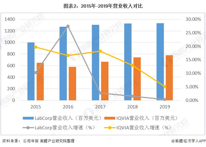 圖表2:2015年-2019年營業收入對比