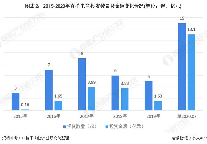 圖表2:2015-2020年直播電商投資數量及金額變化情況(單位:起,億元)
