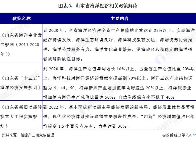 圖表3:山東省海洋經濟相關政策解讀