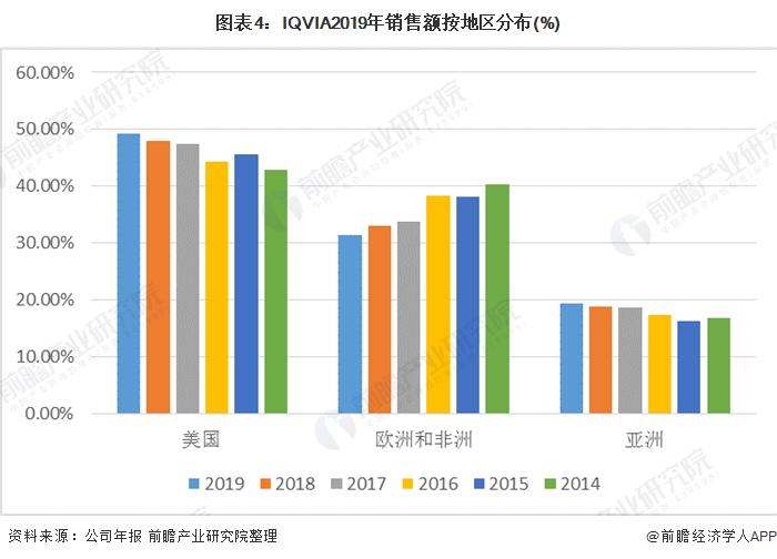圖表4:IQVIA2019年銷售額按地區分布(%)
