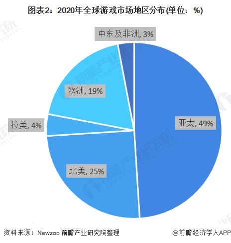 圖表2:2020年全球游戲市場地區分布(單位:%)