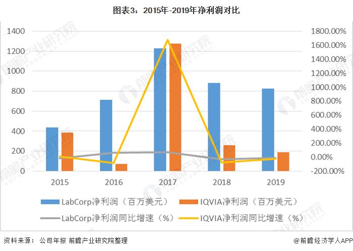 圖表3:2015年-2019年凈利潤對比