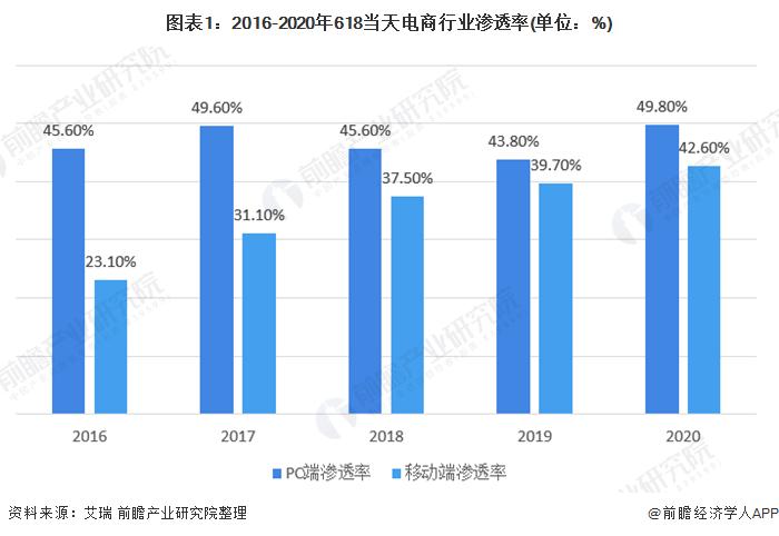 圖表1:2016-2020年618當天電商行業滲透率(單位:%)