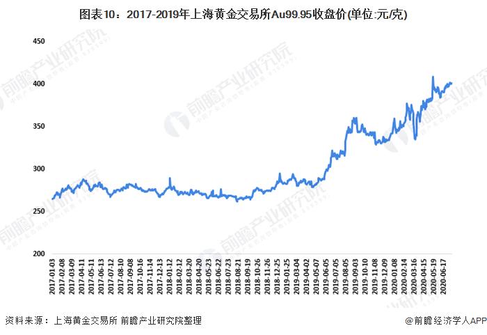 图表10:2017-2019年上海黄金交易所Au99.95收盘价(单位:元/克)