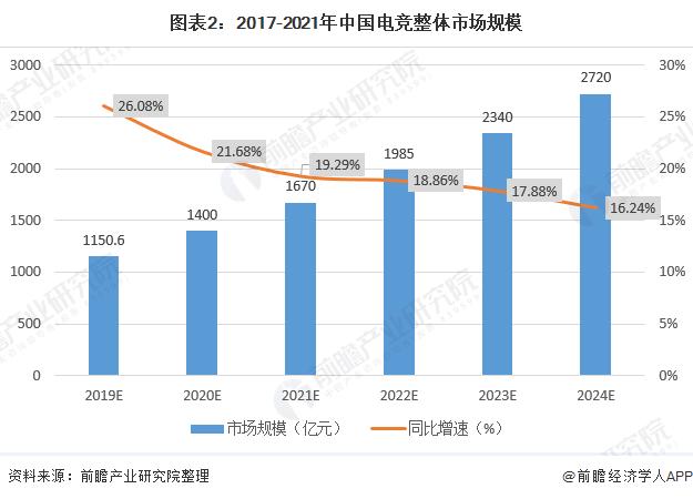 圖表2:2017-2021年中國電競整體市場規模