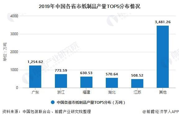 2019年中国各省市纸制品产量TOP5分布情况