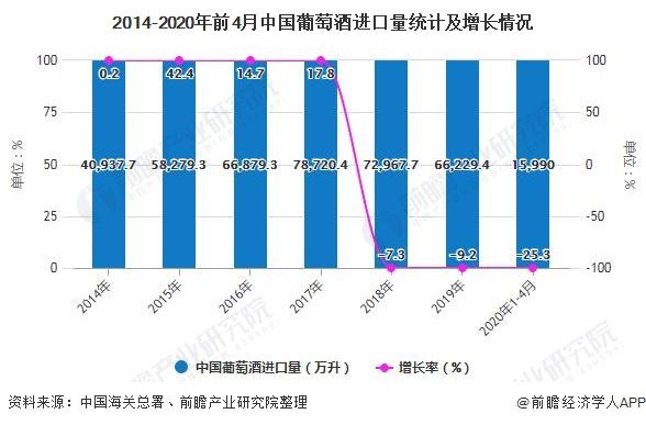 2014-2020年前4月中國葡萄酒進口量統計及增長情況
