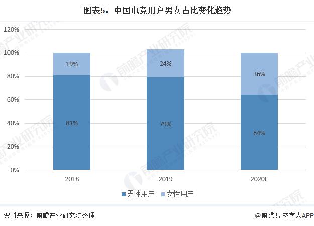 圖表5:中國電競用戶男女占比變化趨勢