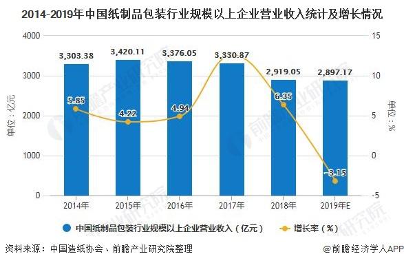 2014-2019年中國紙制品包裝行業規模以上企業營業收入統計及增長情況