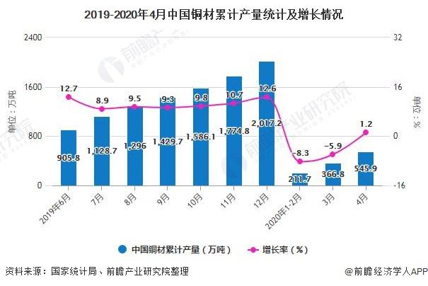 2019-2020年4月中國銅材累計產量統計及增長情況