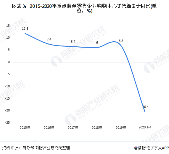 圖表3:2015-2020年重點監測零售企業購物中心銷售額累計同比(單位:%)