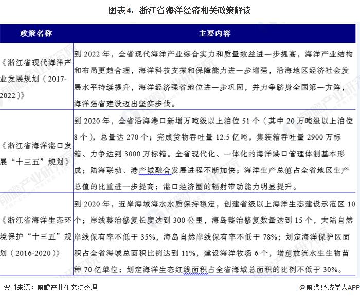 圖表4:浙江省海洋經濟相關政策解讀