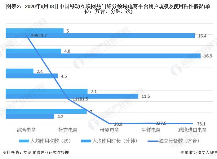 圖表2:2020年6月18日中國移動互聯網熱門細分領域電商平臺用戶規模及使用粘性情況(單位:萬臺,分鐘,次)